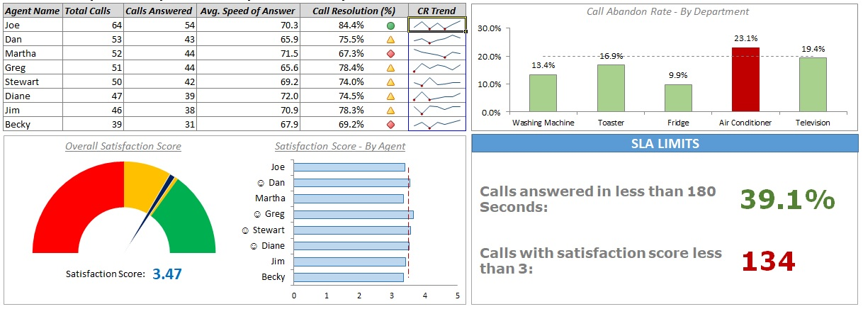 call center dashboard excel template