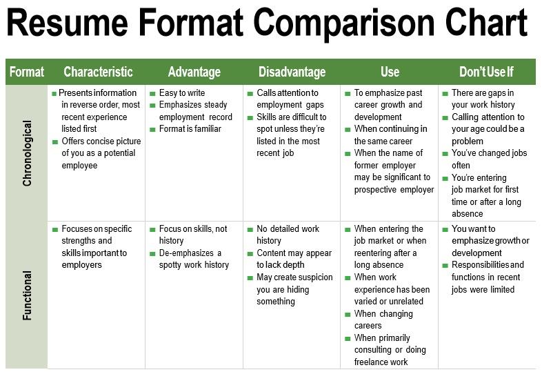 resume comparison chart template