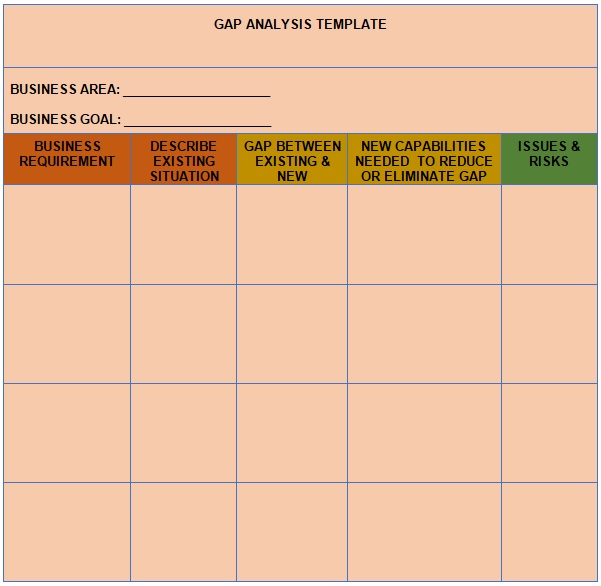 performance gap analysis example