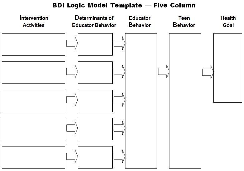BDI logic model template
