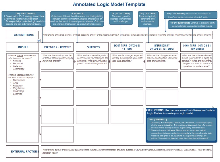simple logic model template
