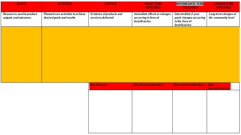 intervention logic model template