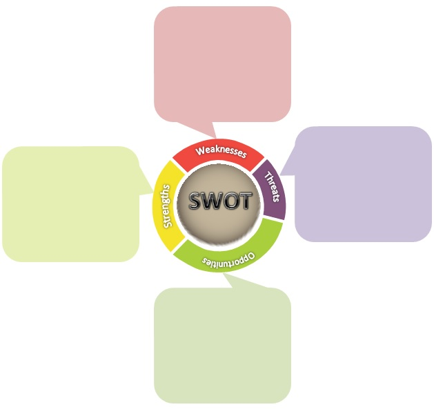 swot analysis maker