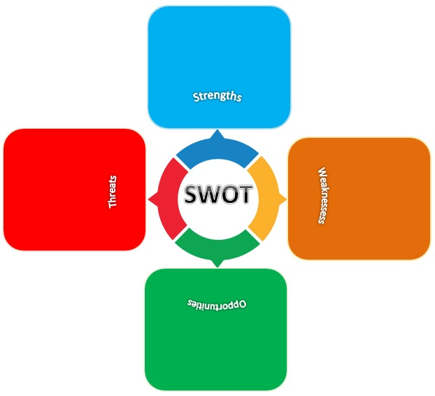free swot template