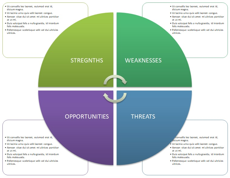 swot analysis example small business