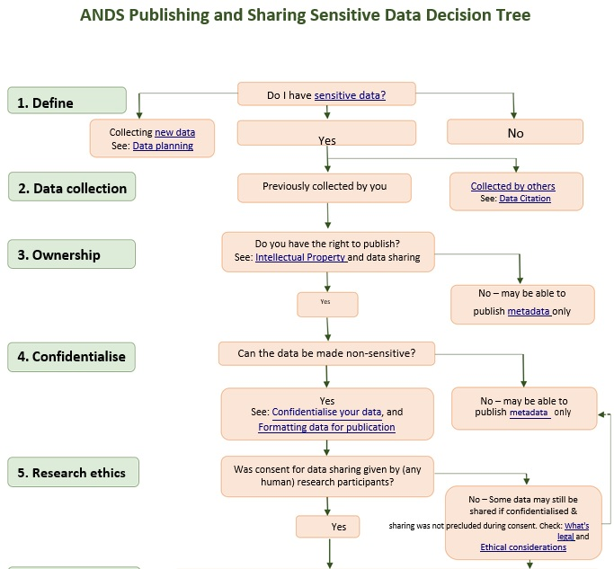 ands publishing and sharing sensitive data decision tree template