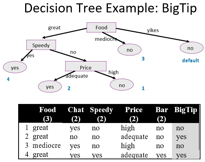 decision tree examples with solutions