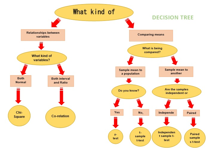 decision tree template word