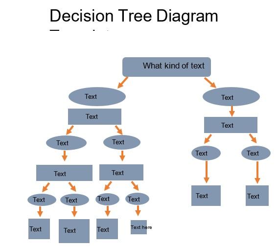 free decision tree maker