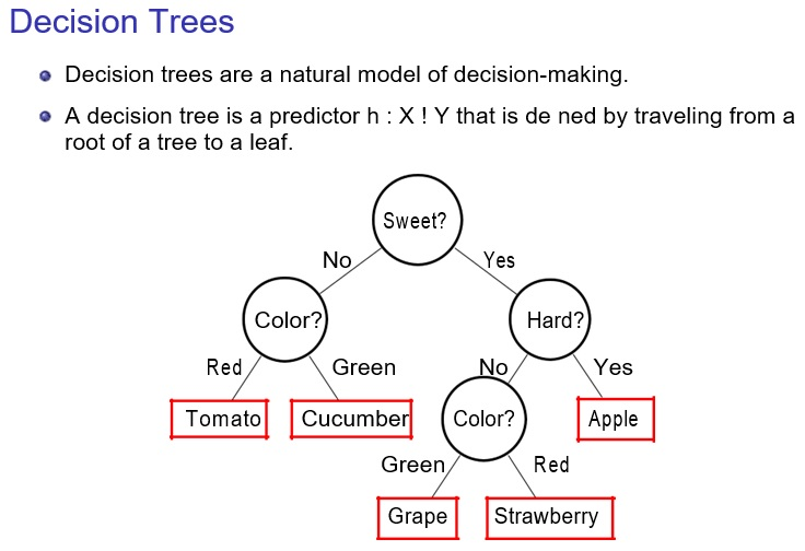 introduction to learning and analysis of big data decision tree template