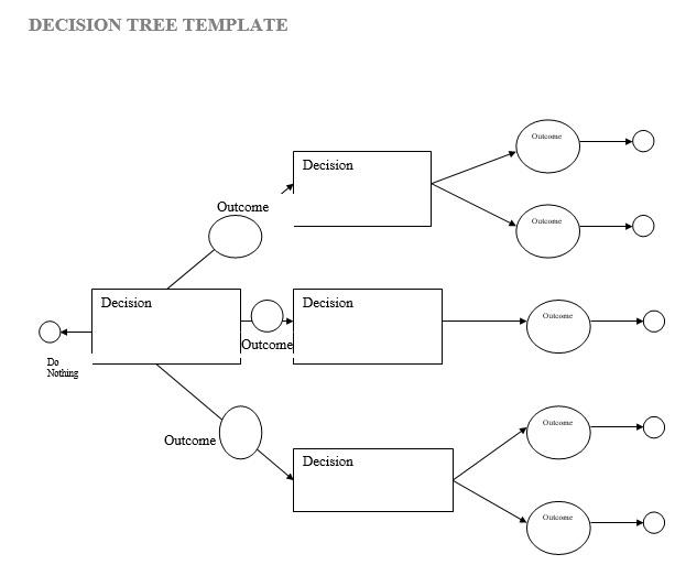 printable decision tree template