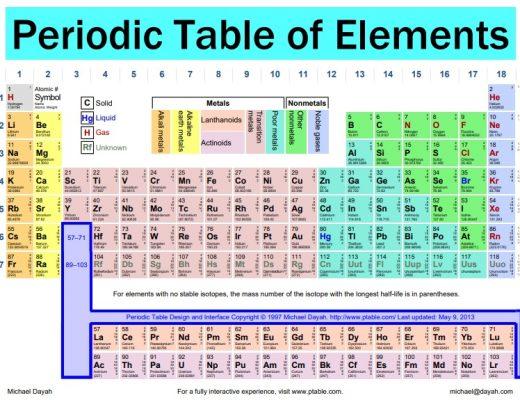 printable periodic tables 4